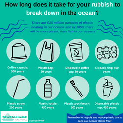 Seastainable Yachting: plastic infograph