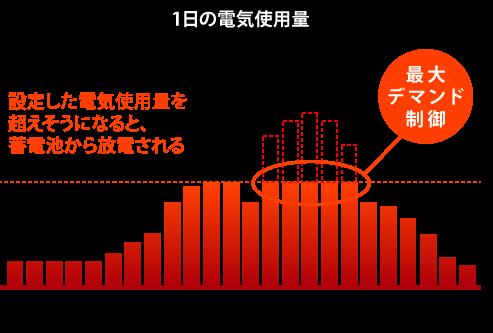 1日の電気使用量_グラフ_沖縄で太陽光発電と蓄電池といえば宜野湾電設ギノデン.png