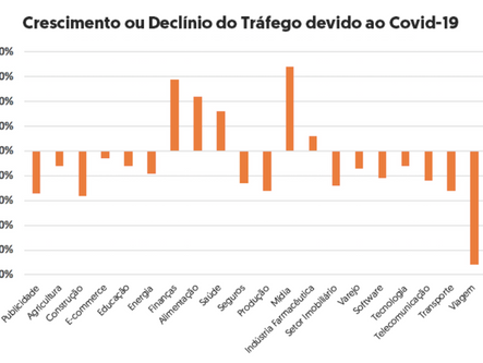 O impacto do Coronavírus sobre a comunicação e o marketing