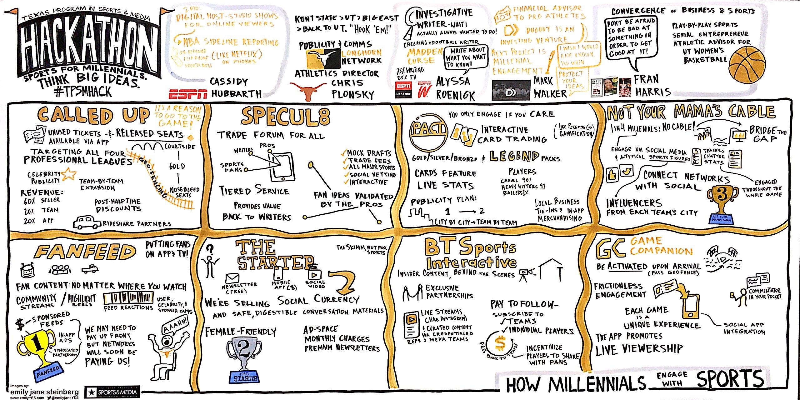 TPSM Hackathon - Spring '17