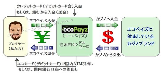 オンライン決済サービスのエコペイズによる入出金の図