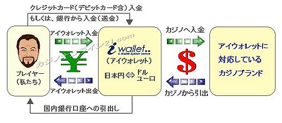 オンライン決済サービスのアイウォレットによる入出金の図