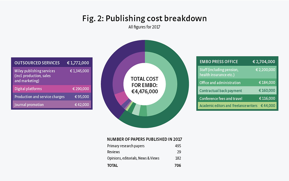 Fig.2: Publishing cost breakdown, EMBO Blog
