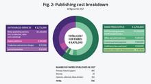 EMBO Publishing Costs Blog Post