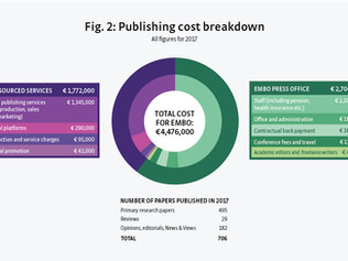 EMBO Publishing Costs Blog Post