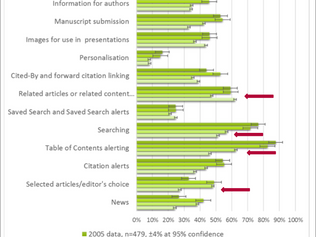 How Readers Discover Content in Scholarly Publications (SIC, 2015)
