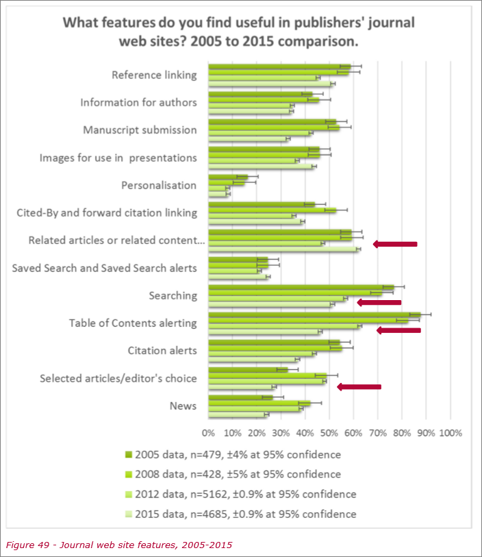 Figure 49: Journal web site features, 2005-2015 by Simon Inger Consulting, licensed under CC BY-NC 4.0