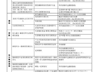 面向个人的新型冠状病毒疾病相关支援政策/横浜市