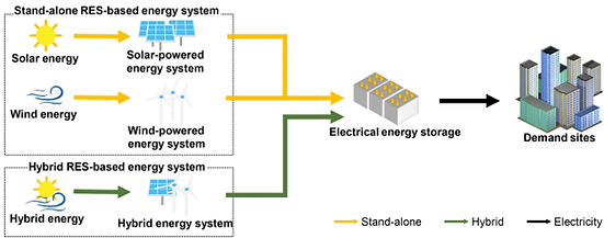 5-2. Renewable grid.png