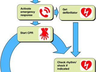 CPR - Responsive or Unresponsive?