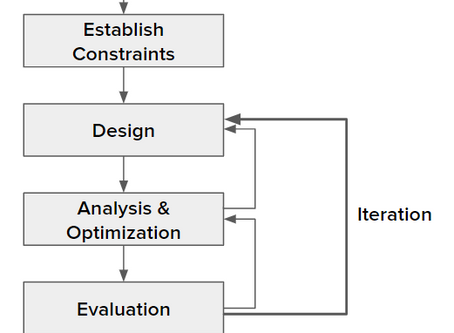 The Engineering Design Process, Explained