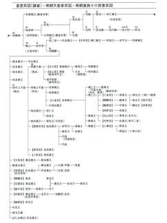 皇室系図(鎌倉)南朝天皇家系図・南朝皇族十六宮家系図