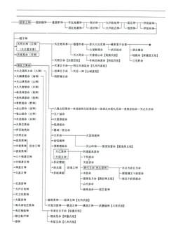 神代系図(諸氏族祖先)2