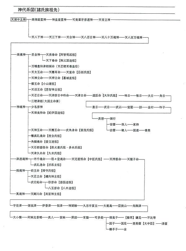 1神代系図(諸氏族祖先)1