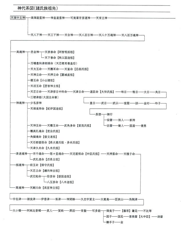神代系図(諸氏族祖先)1