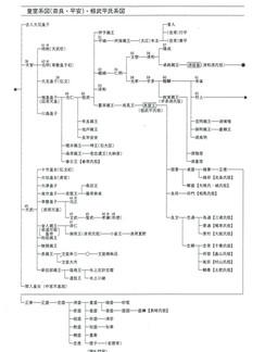 皇室系図(奈良・平安)桓武平氏系図