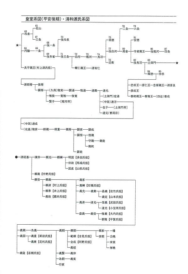 6皇室系図(平安後期)清和源氏系図