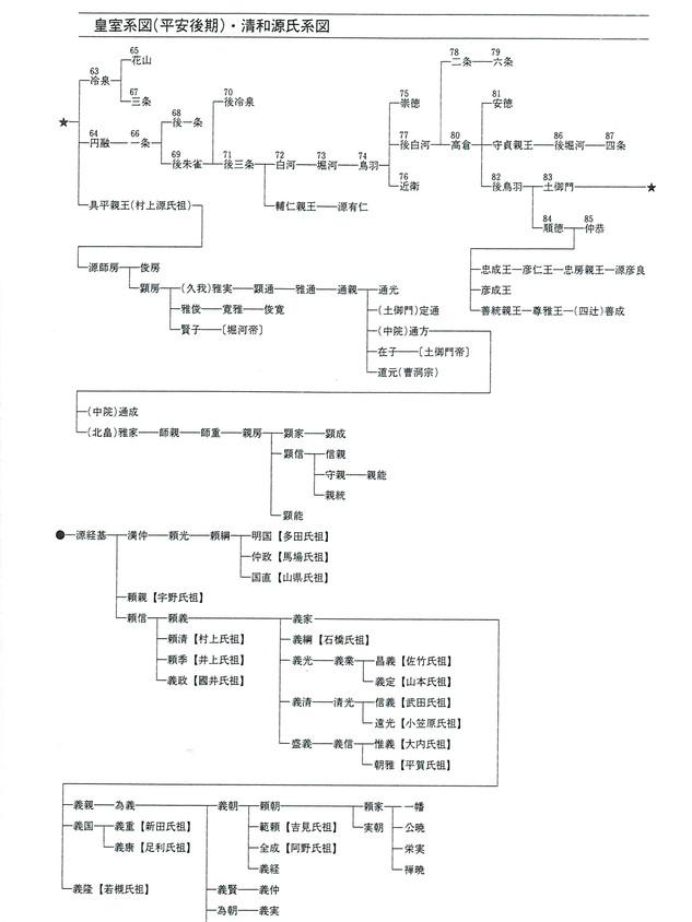 皇室系図(平安後期)清和源氏系図
