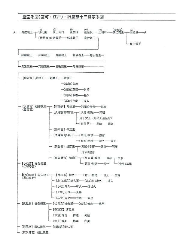 8皇室系図(室町・江戸)旧皇族十三宮家