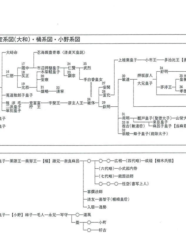 皇室系図(大和)橘系図・小野系図