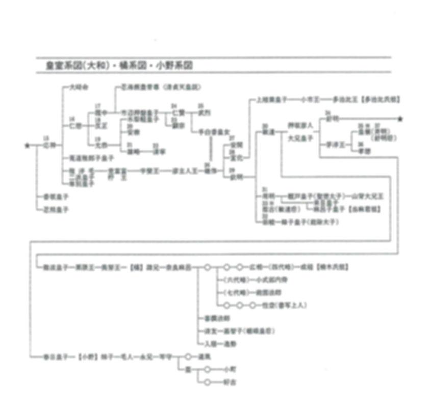 4皇室系図(大和)橘系図・小野系図