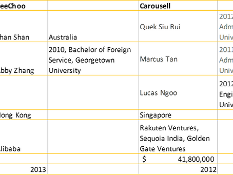 2 Consumer Play:  YeeChoo (Hong Kong)/ Carousell (Singapore)  兩間非常有前途為消費者成立的科技公司 。 一間在香港的 Yeechoo 一間