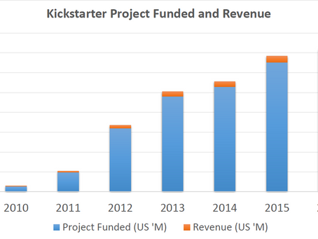A look at Kickstarter: Why Not IPO?