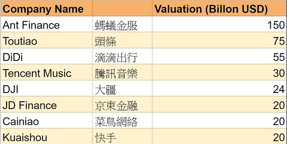 Some Gigantic China Startups
