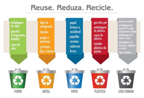 O que você sabe sobre os 3 R's da Sustentabilidade?