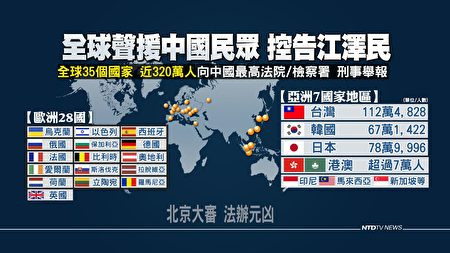 迫害法轮功20年 全球320万人要求法办江泽民