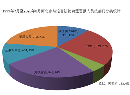 参与迫害法轮功 河北3535人遭恶报案例