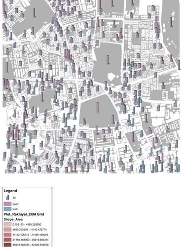 Quantifying Density for Rakhiyal