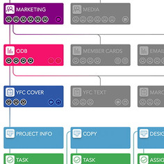 Organizational Process Improvements