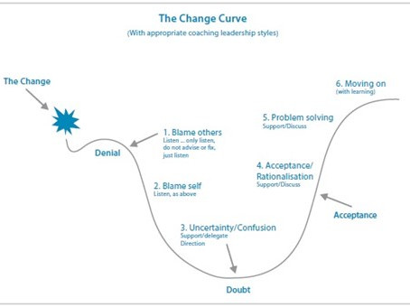 The Change Curve Present Day