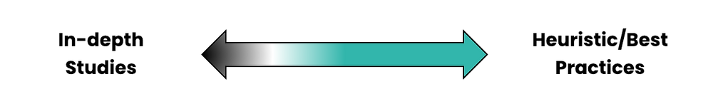 double ended arrow in a teal gradient; left end says in-depth studies; right end says heuristic best practices