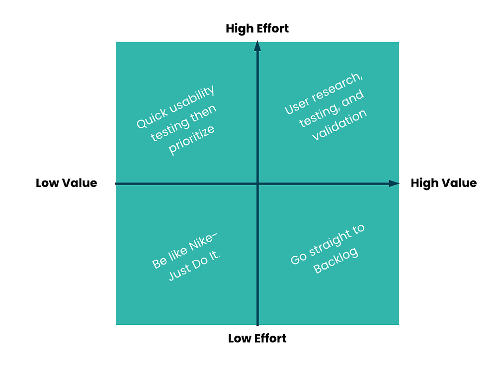 four quadrant grid demonstrating the correlation of high value and high effort work to low value and low effort work