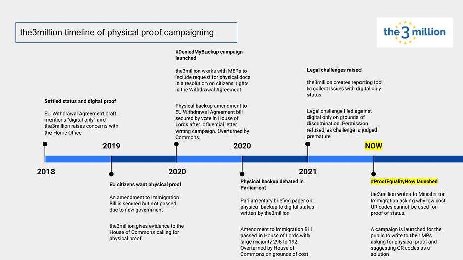Physical Proof timeline(2).jpg