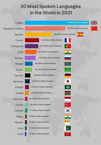 Top 20 Most Spoken Languages.jpeg