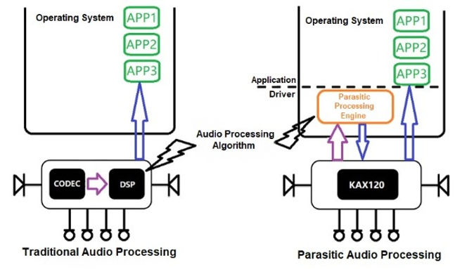 Parasitic Comuting Architecture