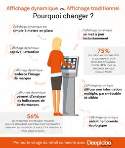 deepidoo-blog-affichage-dynamique-vs-affichage-traditionnel-pourquoi-changer