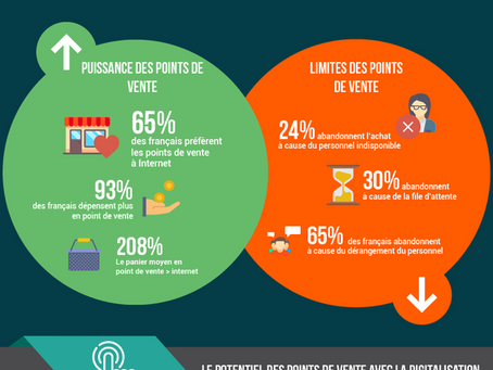 [Infographie] Opportunités de la digitalisation en point de vente