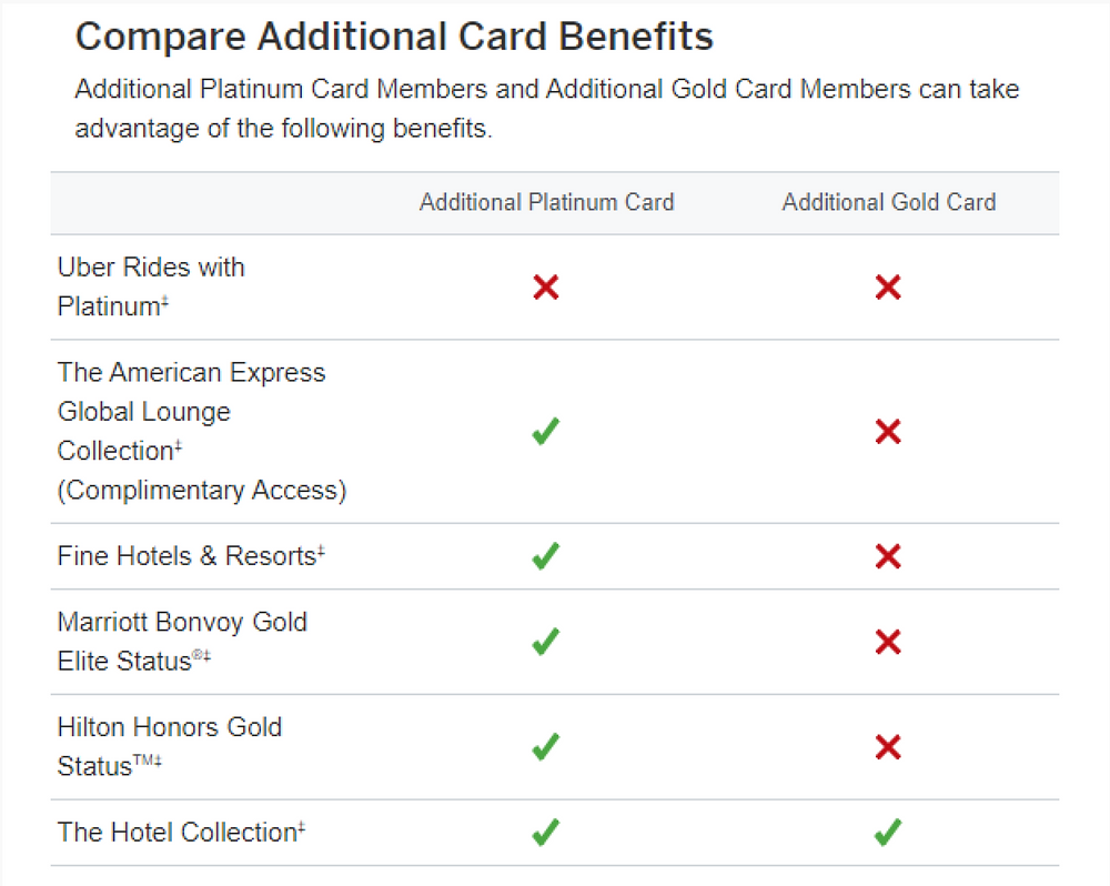 Card benefits  compared.