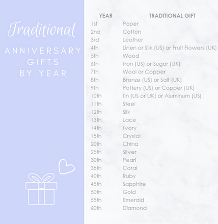 Traditional Anniversary Gifts by Year Table