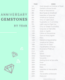 Anniversary Gemstones by Year Table