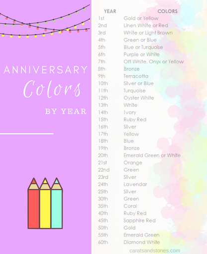 Anniversary Colors by Year Table