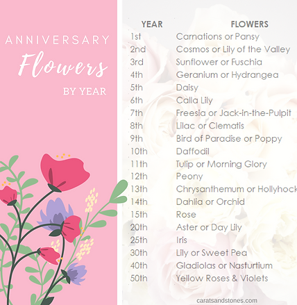 Anniversary Flowers by Year Table