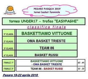 PASQUA 2019 - U17 classifica finale.jpg