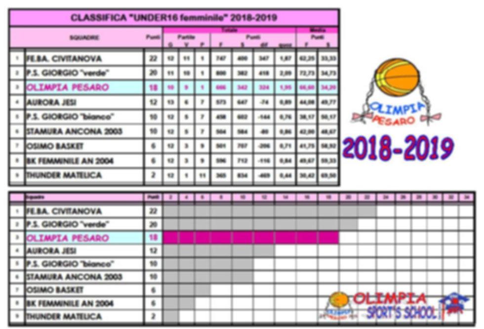 U16 Femminile 2018-2019 classifica.jpg