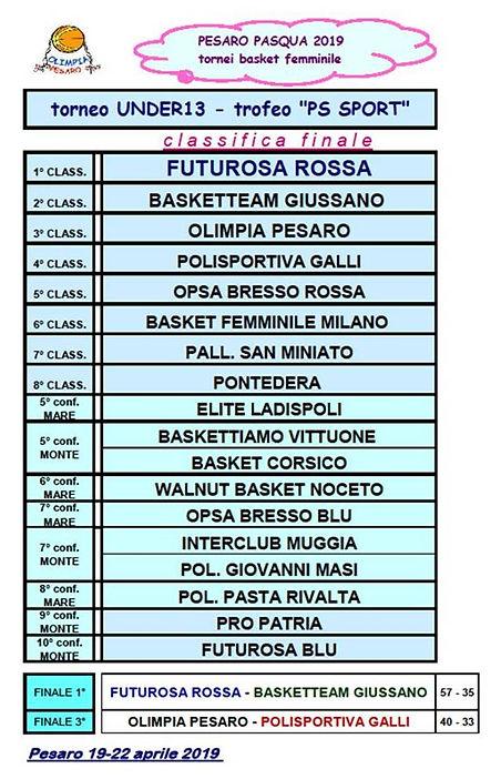 PASQUA 2019 - U13 classifica finale.jpg