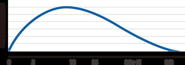 視覚の感受性期間グラフ画像